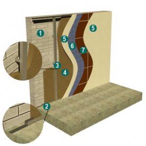 Звукоизоляция стен в конфигурации стандарт - оптимальное решения для дома и офиса