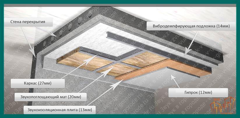 Конструкция звукоизоляции потолка